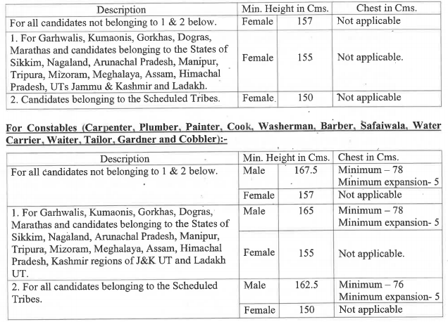 Physical Standard Test (PST) for Female Candidates